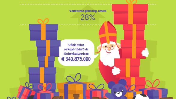 Sinterklaas geeft dit jaar € 340,9 miljoen online uit