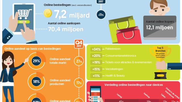 Nederlandse consumenten besteedden € 23,7 miljard online in 2018