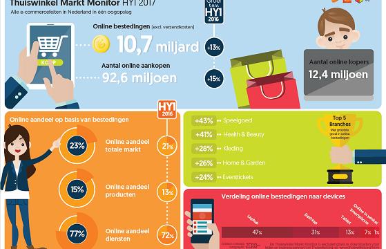 Online bestedingen stijgen in eerste zes maanden van 2017 met 13% naar € 10,66 miljard