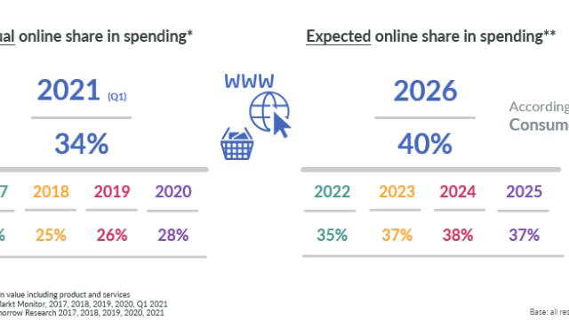 40% van alle aankopen gebeurt online in 2026
