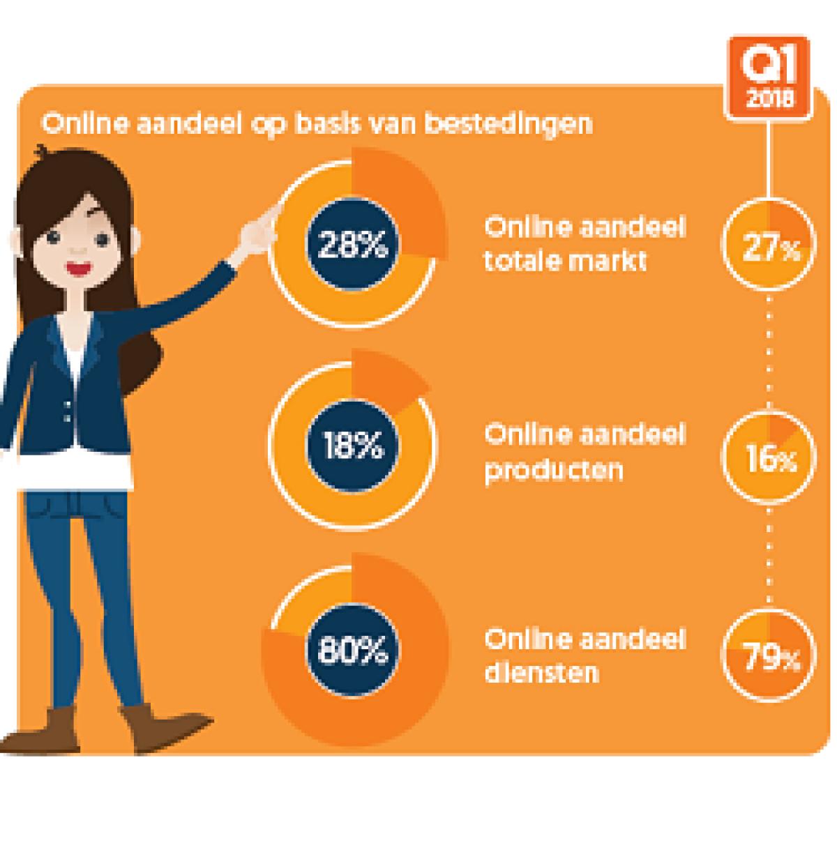 E-commerce cijfers van Q1 2019 | ShoppingTomorrow