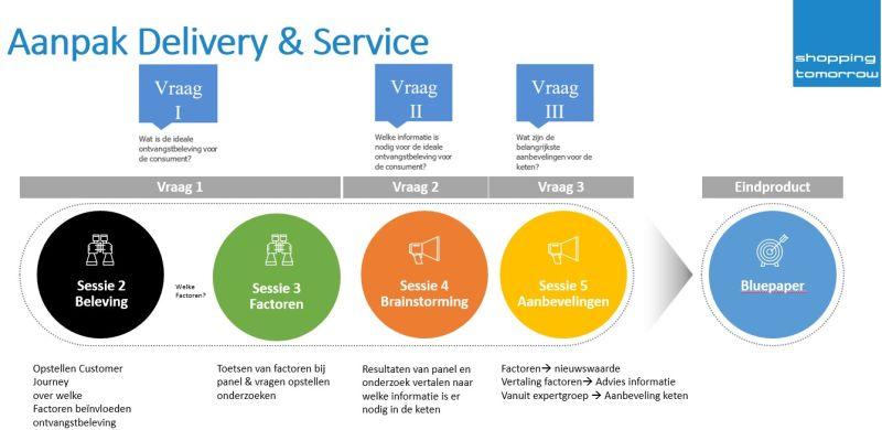 Blog Delivery & Serivce: Wat is de ideale ontvangstbeleving voor de consument?