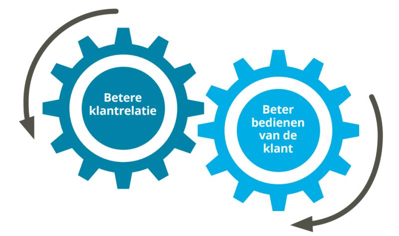 Twee wielen met de tekst 'betere klantrelatie' en 'beter bedienen van de klant'.