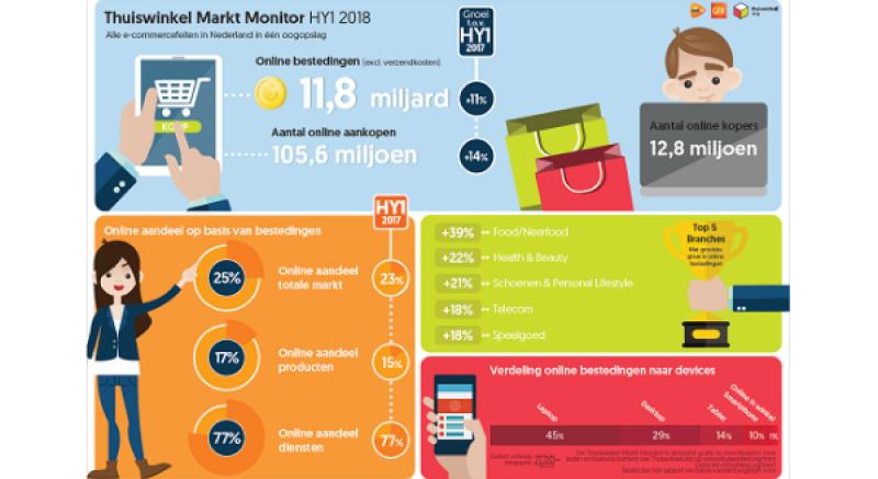 Online bestedingen stijgen in het eerste half jaar met 11% naar € 11,83 miljard