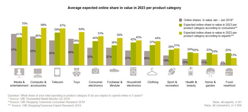 De grafiek laat zien welk aandeel elke productcategorie in 2023 heeft ten opzichte van Januari 2018