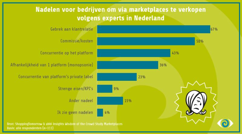 Nadelen voor bedrijven om via marketplaces te verkopen