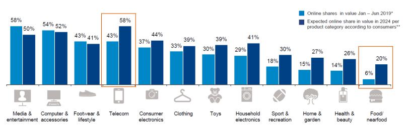 Grafiek online bestedingen verschillende productcategorieën