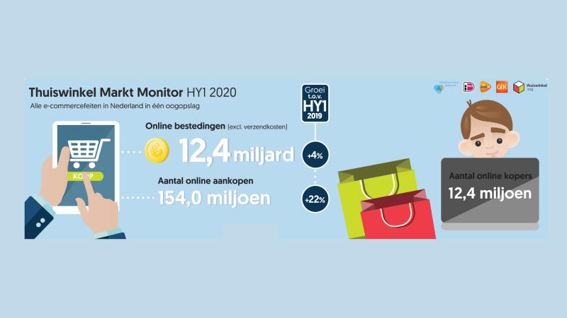 Nederlandse online consumentenbestedingen stijgen in Q2 met 12% naar € 6,36 miljard
