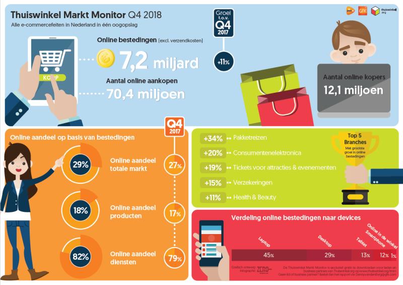 Thuiswinkel Mart Monitor 2018