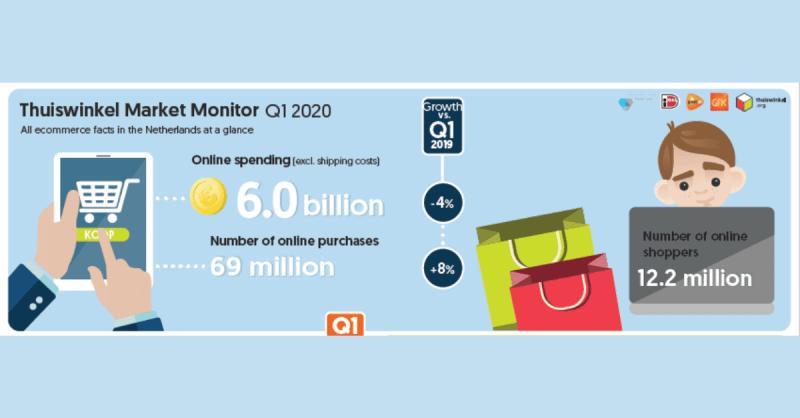 Corona zorgt voor wisselende online consumentenbestedingen in eerste kwartaal 2020