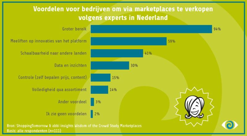 De resultaten van het abbi onderzoek: voordelen voor bedrijven om via een marketplace te verkopen.