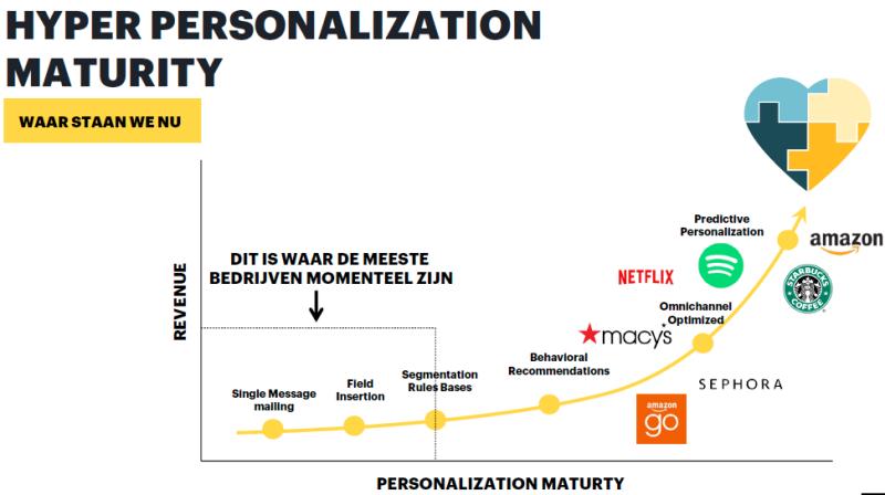 Grafiek Hyper Personalization