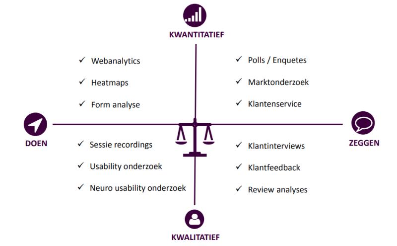 Grafiek over doen/zeggen en kwalitatief/kwantitatief