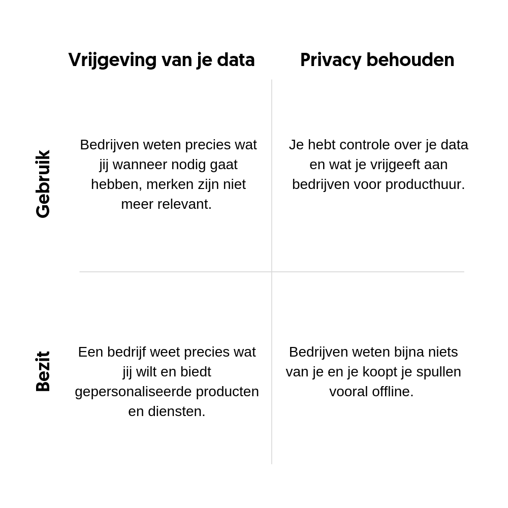 Data vrijgeven versus privacy